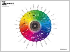 Social Media Planning Social Media Management