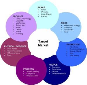 Marketing Mix Plann